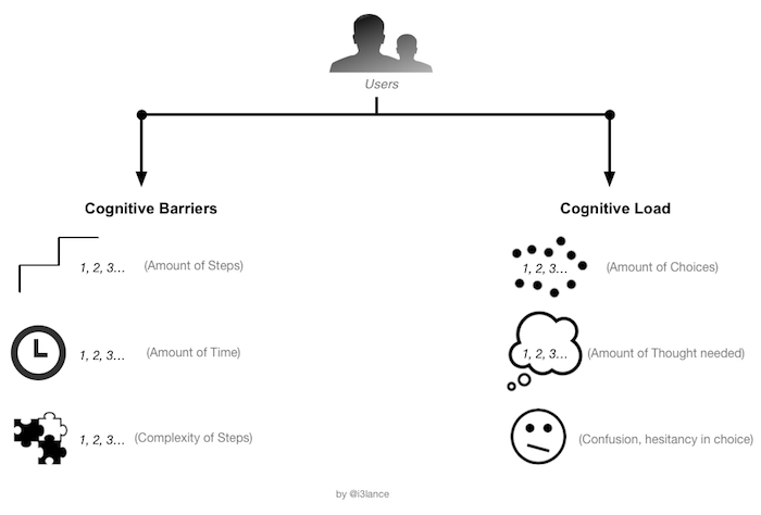 cognitive barriers